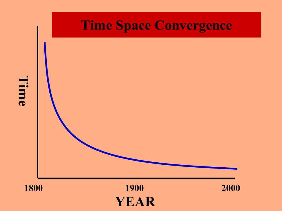 Geographies of Distance –Friction of Distance –Action at a Distance –Time Space Compression-David Harvey Time-Space Convergence: reduction of time required.