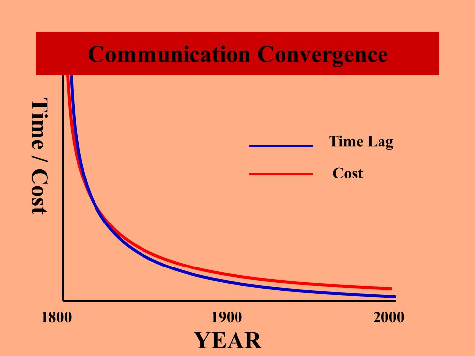 Time YEAR 180019002000 Cost-space Convergence