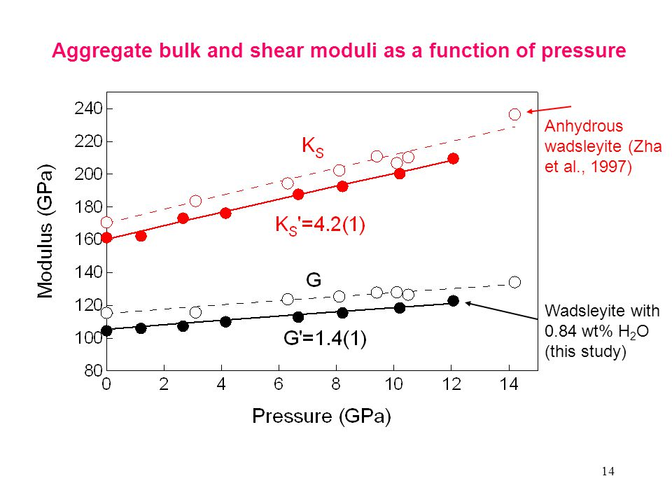 14 Aggregate bulk and shear moduli as a function of pressure Anhydrous wadsleyite (Zha et al., 1997) Wadsleyite with 0.84 wt% H 2 O (this study)