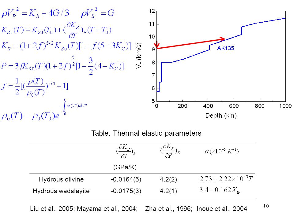 16 Hydrous olivine Hydrous wadsleyite (GPa/K) -0.0164(5) -0.0175(3) 4.2(2) 4.2(1) Table. Thermal elastic parameters Liu et al., 2005; Mayama et al., 2