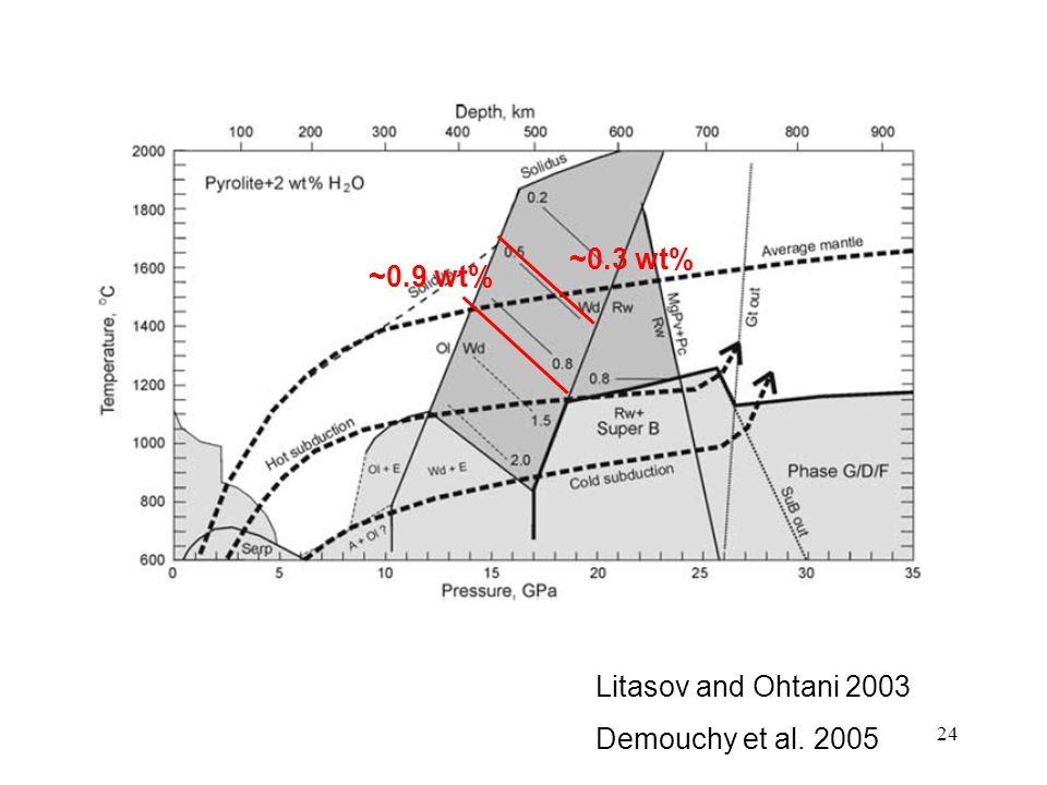 24 Litasov and Ohtani 2003 Demouchy et al. 2005 ~0.9 wt% ~0.3 wt%