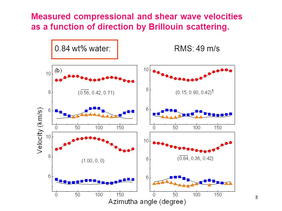 8 RMS: 49 m/s 0.84 wt% water: Measured compressional and shear wave velocities as a function of direction by Brillouin scattering.