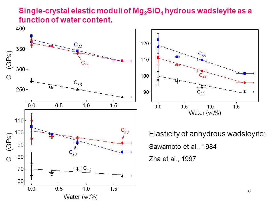 9 Single-crystal elastic moduli of Mg 2 SiO 4 hydrous wadsleyite as a function of water content. Elasticity of anhydrous wadsleyite: Sawamoto et al.,