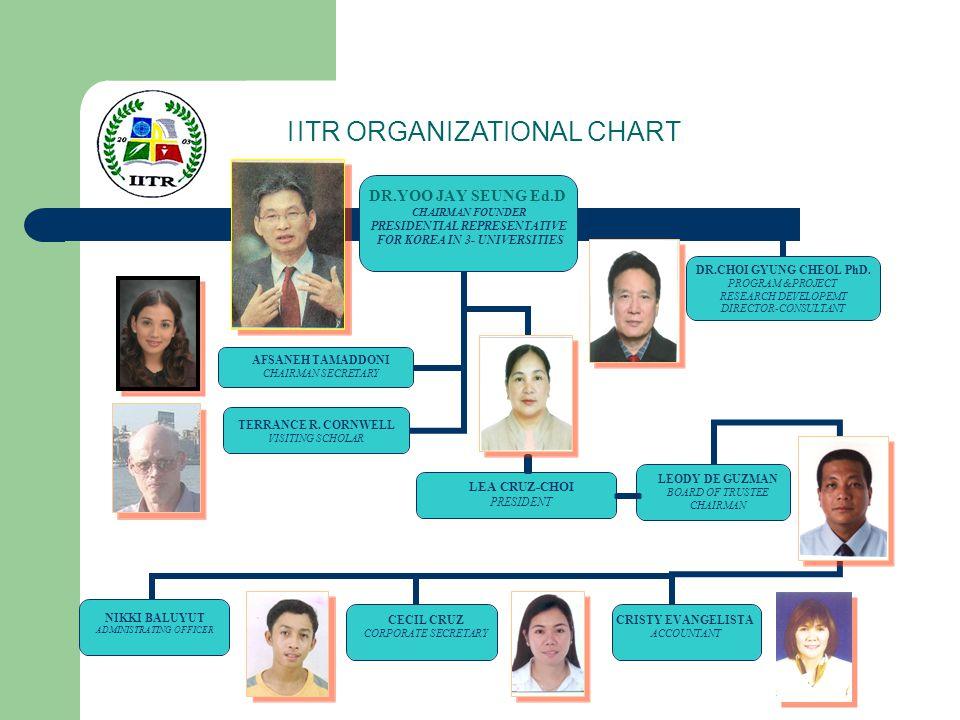 I ITR ORGANIZATIONAL CHART