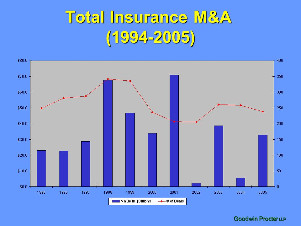 Goodwin Procter LLP Total Insurance M&A (1994-2005)