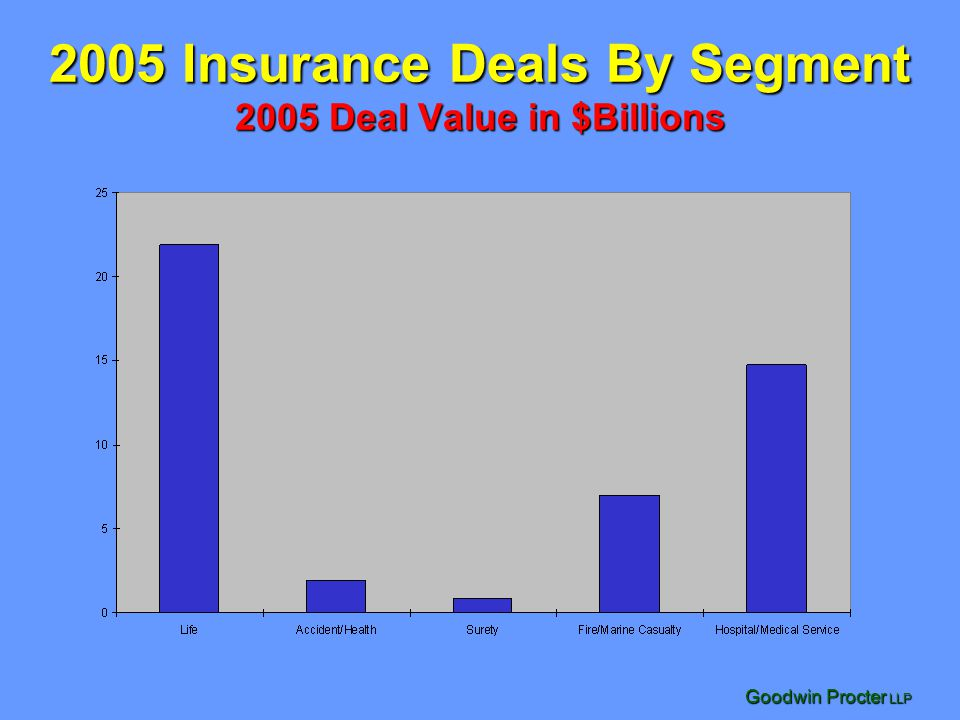 Goodwin Procter LLP 2005 Insurance Deals By Segment 2005 Deal Value in $Billions