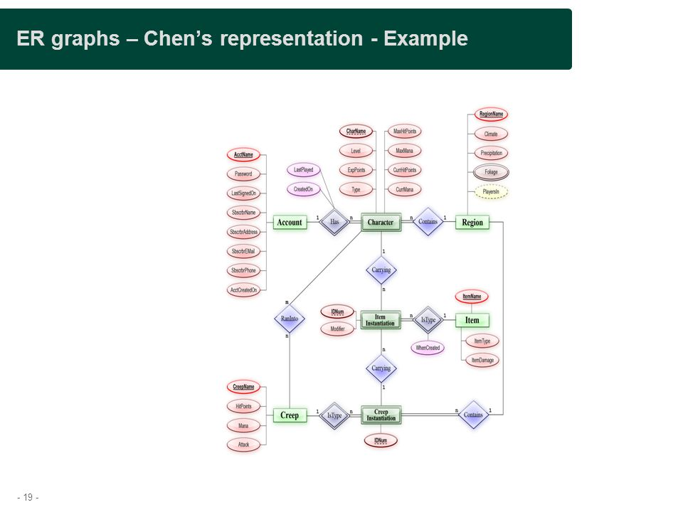 - 19 - ER graphs – Chen's representation - Example