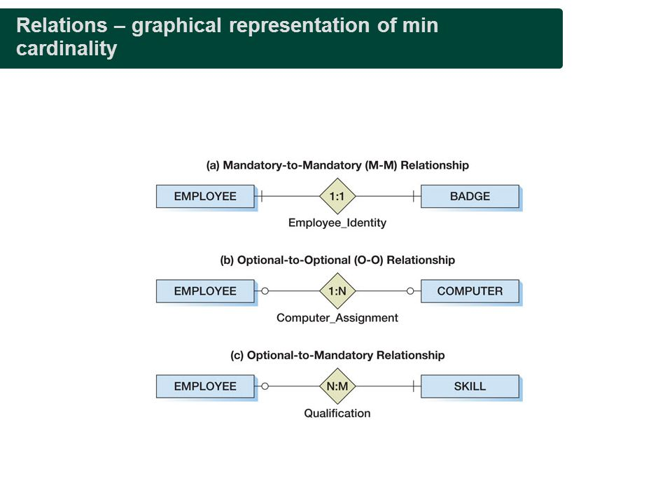 Relations – graphical representation of min cardinality