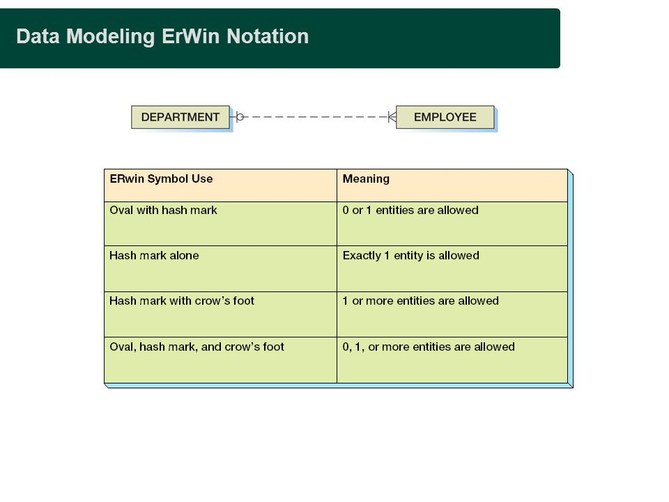 Data Modeling ErWin Notation