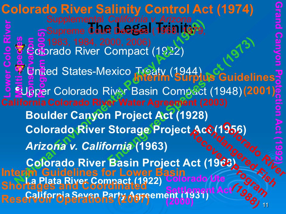 11 Colorado River Compact (1922) United States-Mexico Treaty (1944) Upper Colorado River Basin Compact (1948) The Legal Trinity Colorado River Salinity Control Act (1974) California Seven Party Agreement (1931) National Environmental Policy Act (1969) Endangered Species Act (1973) Grand Canyon Protection Act (1992) Interim Surplus Guidelines (2001) Lower Colo River Multi-Species Conservation Program (2005) Supplemental California v.
