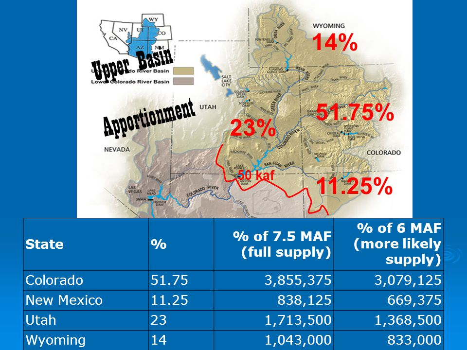 8 Apportionment 23% 51.75% 14% 11.25% Upper Basin 50 kaf State% % of 7.5 MAF (full supply) % of 6 MAF (more likely supply) Colorado51.753,855,3753,079,125 New Mexico11.25 838,125669,375 Utah231,713,5001,368,500 Wyoming141,043,000833,000