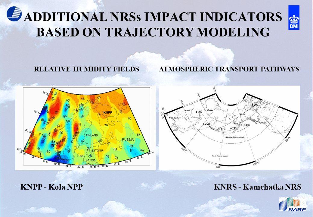 ADDITIONAL NRSs IMPACT INDICATORS BASED ON TRAJECTORY MODELING RELATIVE HUMIDITY FIELDS KNRS - Kamchatka NRSKNPP - Kola NPP ATMOSPHERIC TRANSPORT PATHWAYS