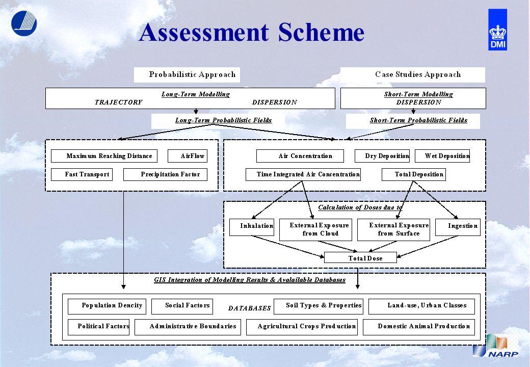 Assessment Scheme