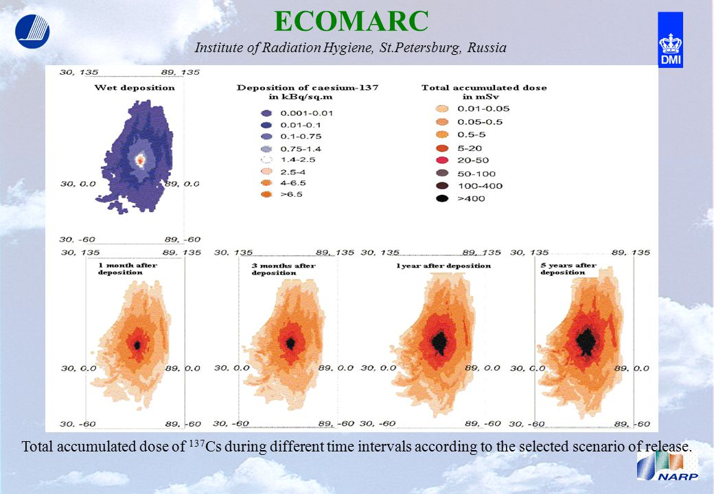 ECOMARC Institute of Radiation Hygiene, St.Petersburg, Russia Total accumulated dose of 137 Cs during different time intervals according to the selected scenario of release.