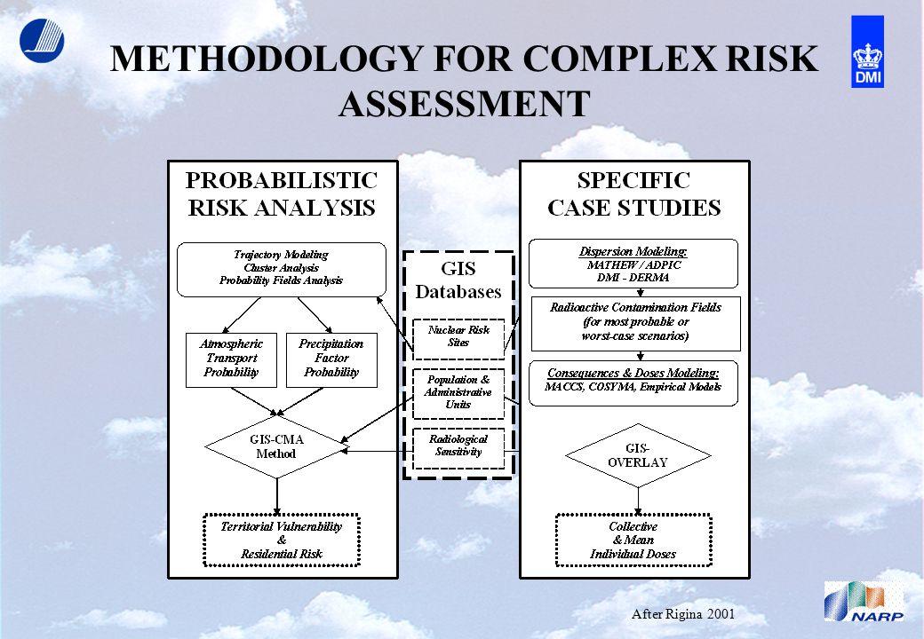 METHODOLOGY FOR COMPLEX RISK ASSESSMENT After Rigina 2001