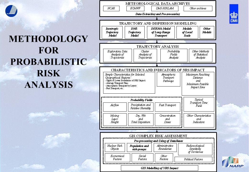 METHODOLOGY FOR PROBABILISTIC RISK ANALYSIS
