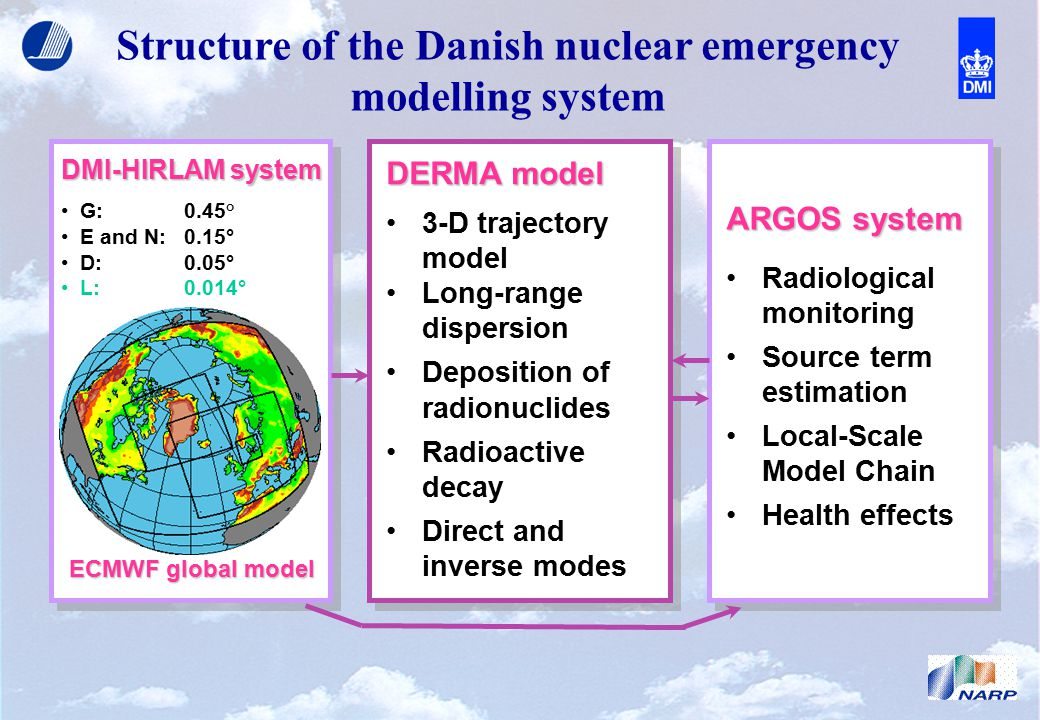 Structure of the Danish nuclear emergency modelling system DMI-HIRLAM system G:0.45° E and N:0.15° D:0.05° L: 0.014° ECMWF global model DERMA model 3-D trajectory model Long-range dispersion Deposition of radionuclides Radioactive decay Direct and inverse modes ARGOS system Radiological monitoring Source term estimation Local-Scale Model Chain Health effects