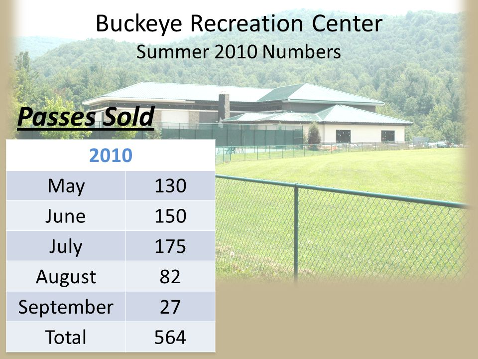 87% Increase 250 Passes Buckeye Recreation Center Summer 2010 Numbers Passes Sold