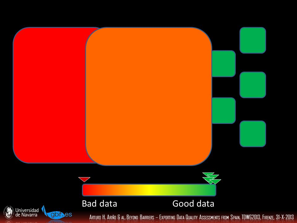 Bad data Good data