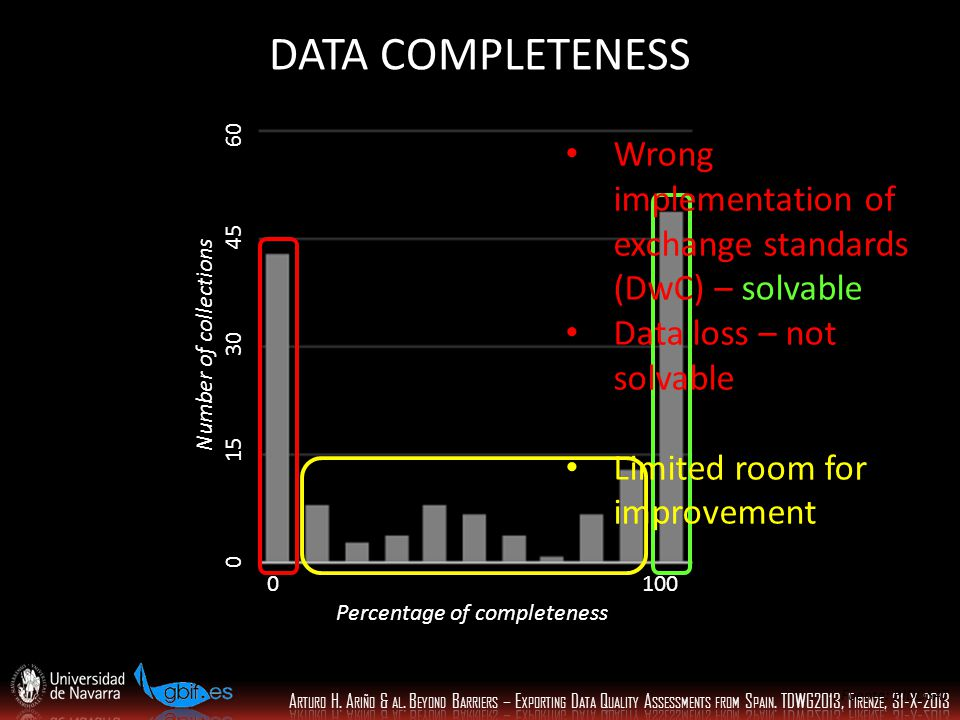 0 100 Percentage of completeness Number of collections 0 15 30 45 60 Wrong implementation of exchange standards (DwC) – solvable Data loss – not solvable Limited room for improvement Fuente: BIDDSAT DATA COMPLETENESS