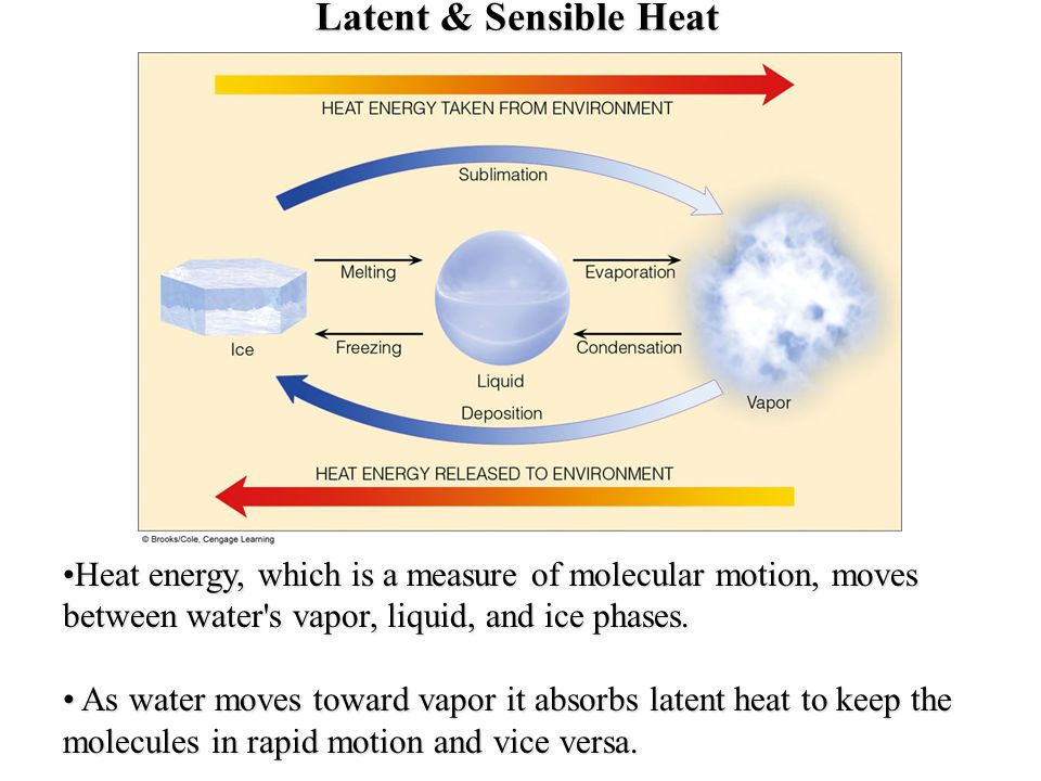 Latent & Sensible Heat Heat energy, which is a measure of molecular motion, moves between water s vapor, liquid, and ice phases.Heat energy, which is a measure of molecular motion, moves between water s vapor, liquid, and ice phases.