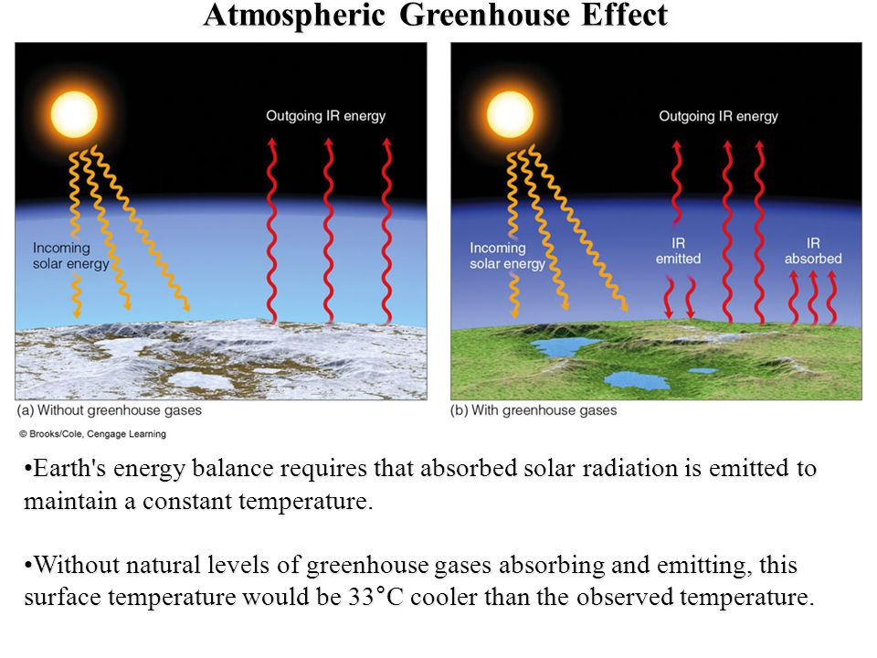 Atmospheric Greenhouse Effect Earth s energy balance requires that absorbed solar radiation is emitted to maintain a constant temperature.Earth s energy balance requires that absorbed solar radiation is emitted to maintain a constant temperature.