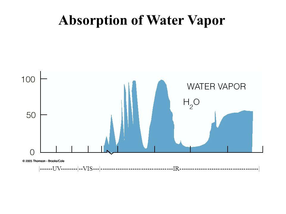 Absorption of Water Vapor |------UV--------|--VIS---|----------------------------------IR-------------------------------------|