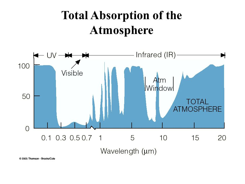 Total Absorption of the Atmosphere
