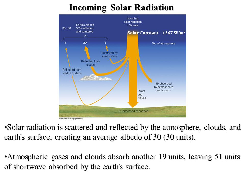 Incoming Solar Radiation Solar radiation is scattered and reflected by the atmosphere, clouds, and earth s surface, creating an average albedo of 30 (30 units).Solar radiation is scattered and reflected by the atmosphere, clouds, and earth s surface, creating an average albedo of 30 (30 units).