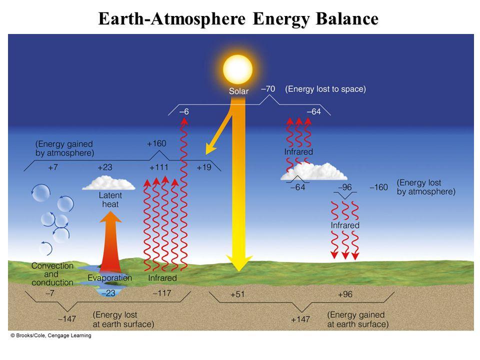 Earth-Atmosphere Energy Balance