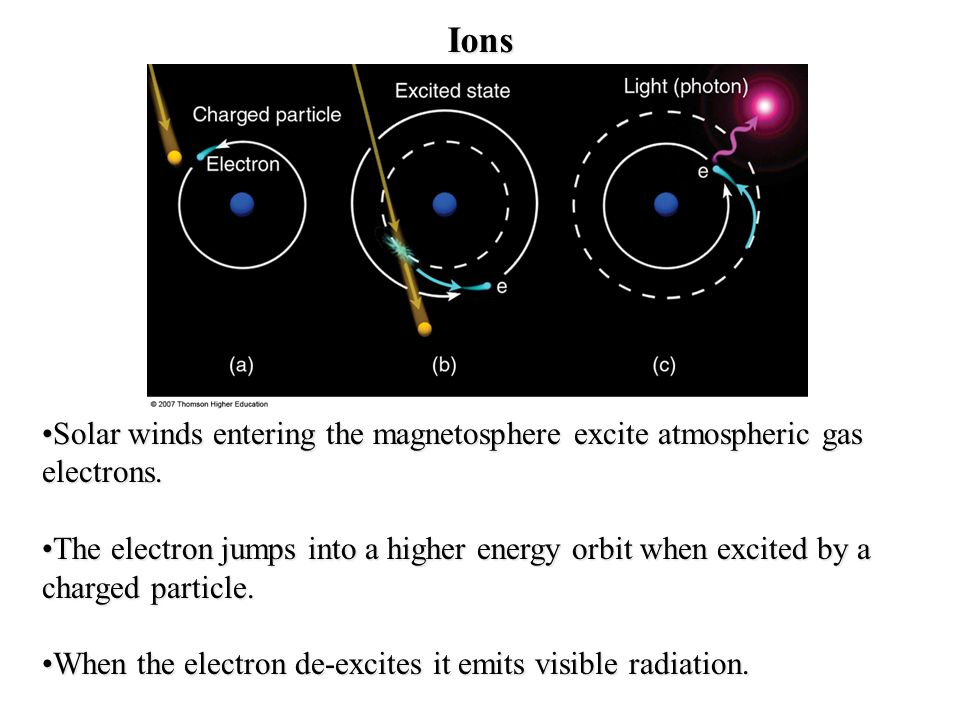 Ions Solar winds entering the magnetosphere excite atmospheric gas electrons.Solar winds entering the magnetosphere excite atmospheric gas electrons.
