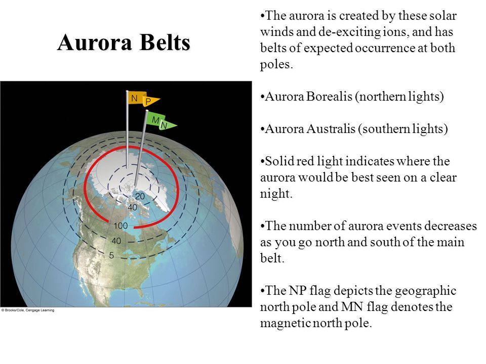 The aurora is created by these solar winds and de-exciting ions, and has belts of expected occurrence at both poles.The aurora is created by these solar winds and de-exciting ions, and has belts of expected occurrence at both poles.