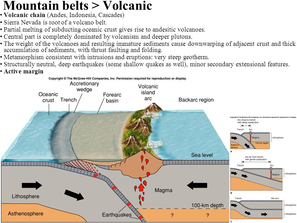 Mountain belts > Volcanic Volcanic chain (Andes, Indonesia, Cascades) Sierra Nevada is root of a volcano belt. Partial melting of subducting oceanic c