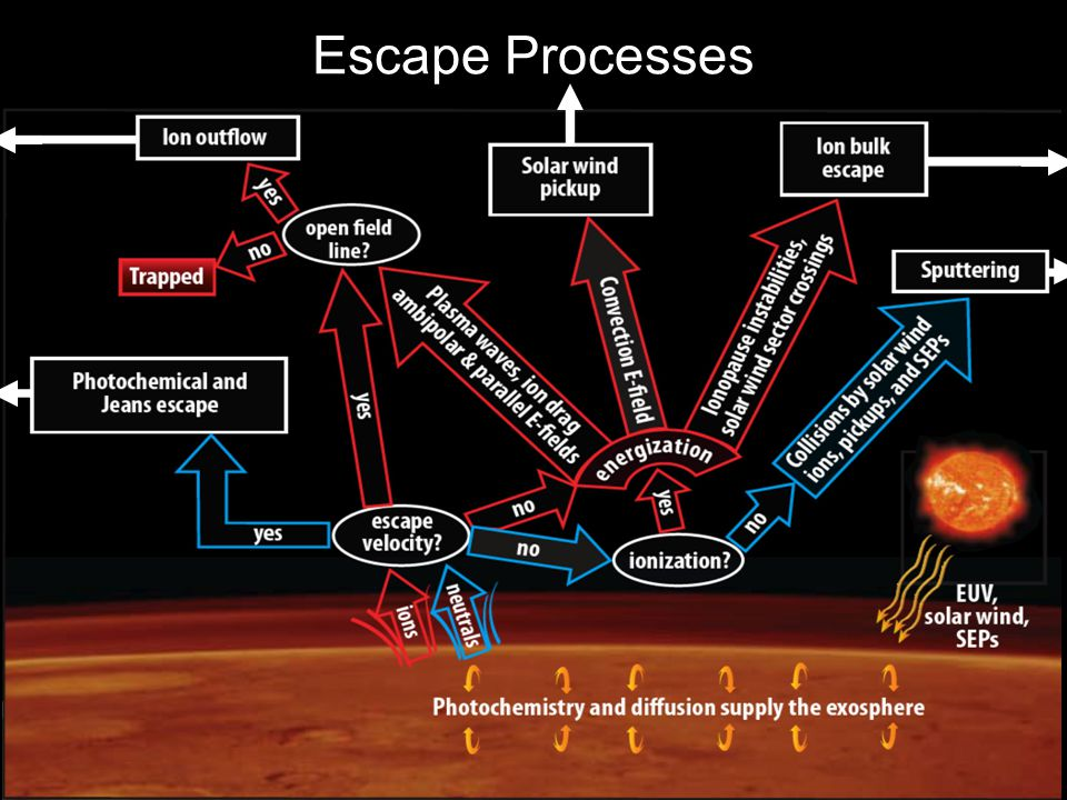 Escape Processes