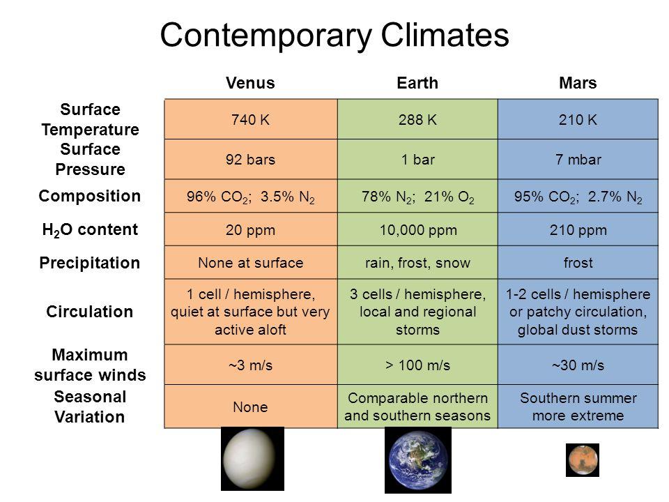 Contemporary Climates VenusEarthMars Surface Temperature 740 K288 K210 K Surface Pressure 92 bars1 bar7 mbar Composition 96% CO 2 ; 3.5% N 2 78% N 2 ;
