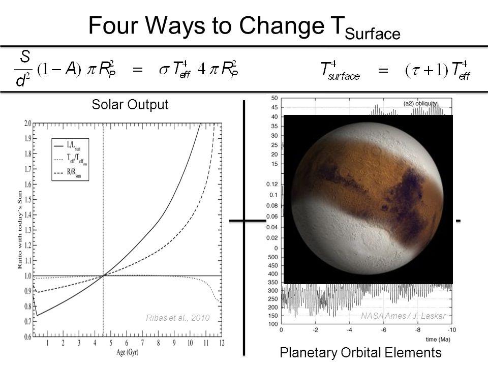 Four Ways to Change T Surface Solar OutputPlanetary Albedo Greenhouse Gas ContentPlanetary Orbital Elements NASA Ames / J.
