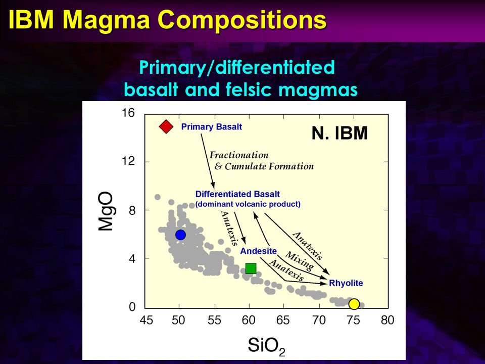 IBM Magma Compositions IBM Magma Compositions Primary/differentiated basalt and felsic magmas