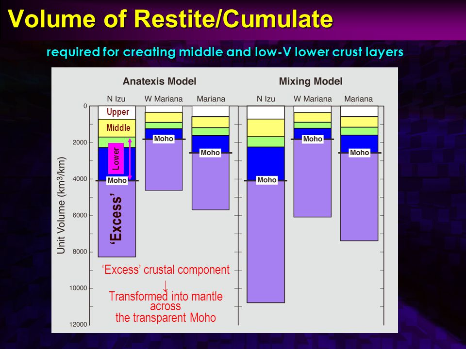 Volume of Restite/Cumulate Volume of Restite/Cumulate required for creating middle and low-V lower crust layers Upper Middle Lower 'Excess' 'Excess' crustal component ↓ Transformed into mantle across the transparent Moho