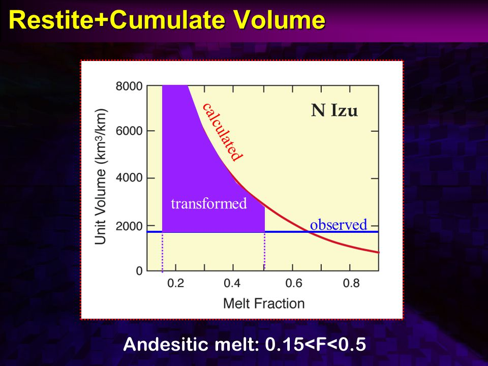 Restite+Cumulate Volume Restite+Cumulate Volume Andesitic melt: 0.15<F<0.5 calculated observed transformed