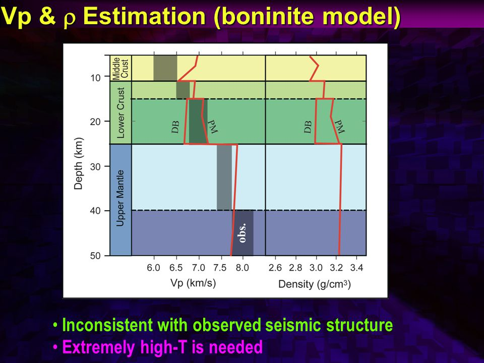 Vp &  Estimation (boninite model) Inconsistent with observed seismic structure Extremely high-T is needed
