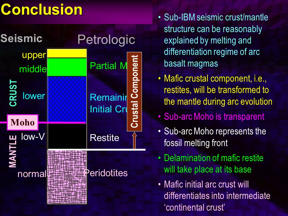 Conclusion Sub-IBM seismic crust/mantle structure can be reasonably explained by melting and differentiation regime of arc basalt magmas Mafic crustal component, i.e., restites, will be transformed to the mantle during arc evolution Sub-arc Moho is transparent Sub-arc Moho represents the fossil melting front Delamination of mafic restite will take place at its base Mafic initial arc crust will differentiates into intermediate 'continental crust' Restite Partial Melt Petrologic Remaining Initial Crust Peridotites CRUST MANTLE upper middle lower low-V Seismic normal Moho Crustal Component