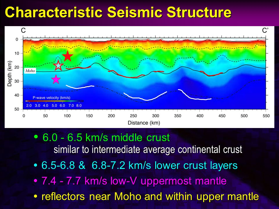 Characteristic Seismic Structure Characteristic Seismic Structure   6.0 - 6.5 km/s middle crust similar to intermediate average continental crust  6.5-6.8 & 6.8-7.2 km/s lower crust layers  7.4 - 7.7 km/s low-V uppermost mantle  reflectors near Moho and within upper mantle