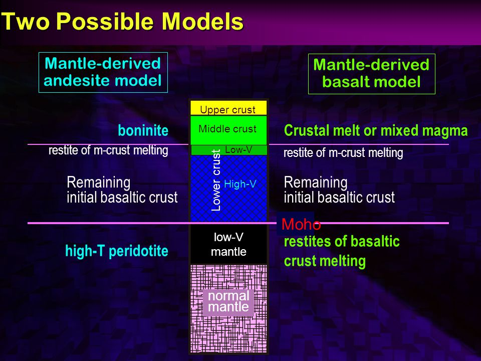 Two Possible Models Mantle-derived basalt model Crustal melt or mixed magma restite of m-crust melting Remaining initial basaltic crust restites of basaltic crust melting Mantle-derived andesite model boninite restite of m-crust melting Remaining initial basaltic crust high-T peridotite Basaltic Crust High-V Lower crust normal mantle Upper crust Middle crust Low-V low-V mantle Moho