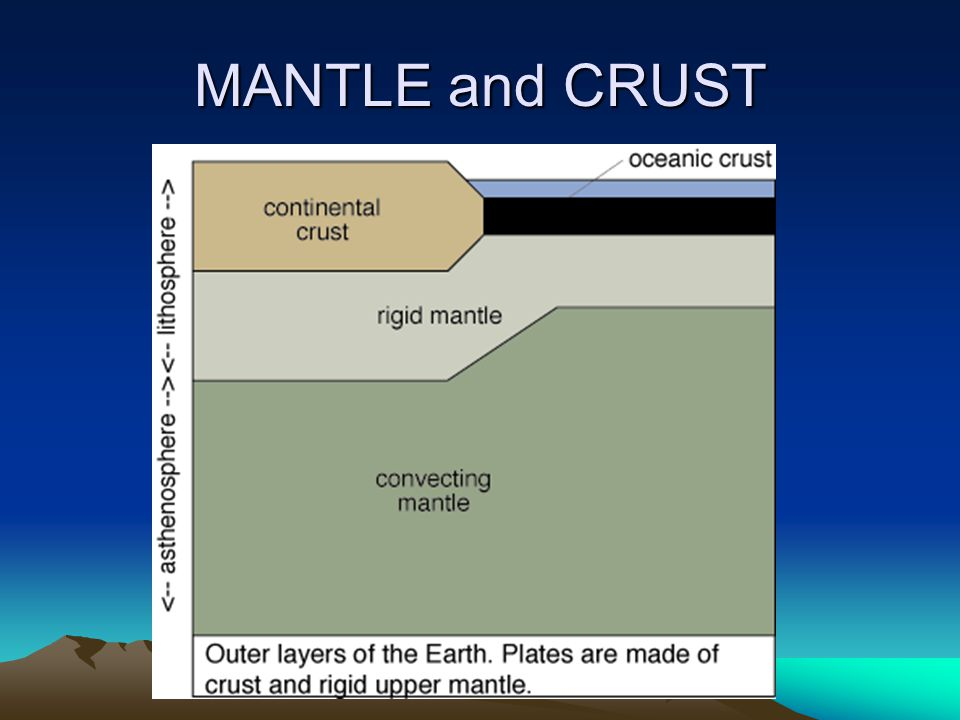MANTLE and CRUST