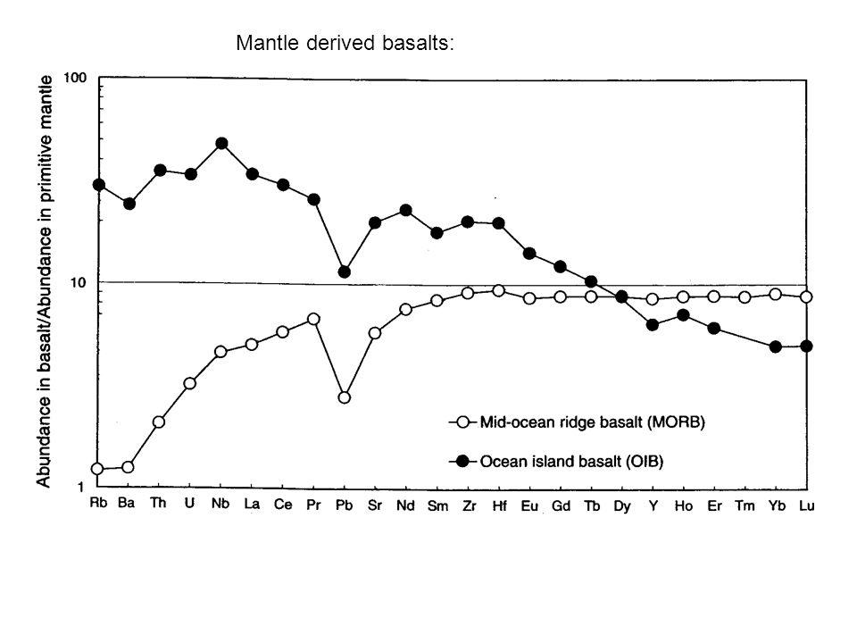 Mantle derived basalts: