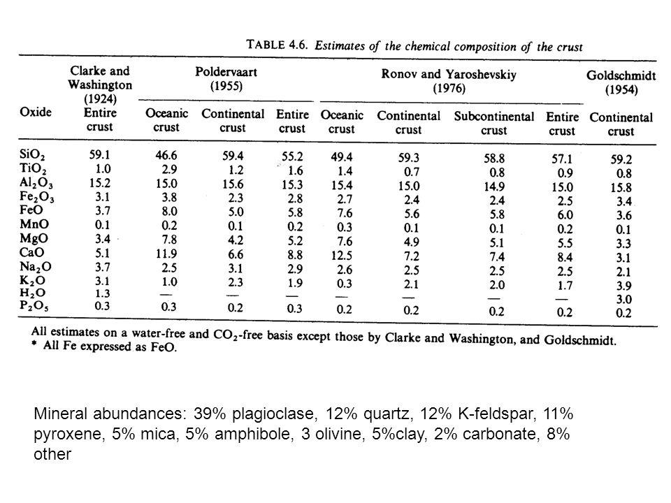 Mineral abundances: 39% plagioclase, 12% quartz, 12% K-feldspar, 11% pyroxene, 5% mica, 5% amphibole, 3 olivine, 5%clay, 2% carbonate, 8% other