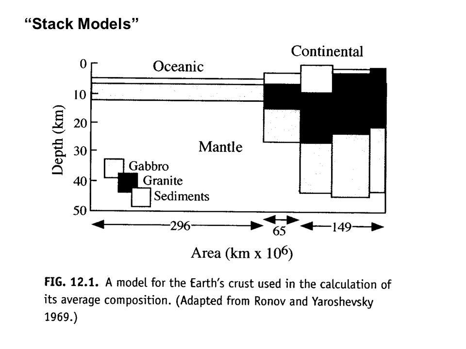 Stack Models