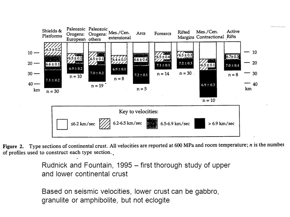 Rudnick and Fountain, 1995 – first thorough study of upper and lower continental crust Based on seismic velocities, lower crust can be gabbro, granuli