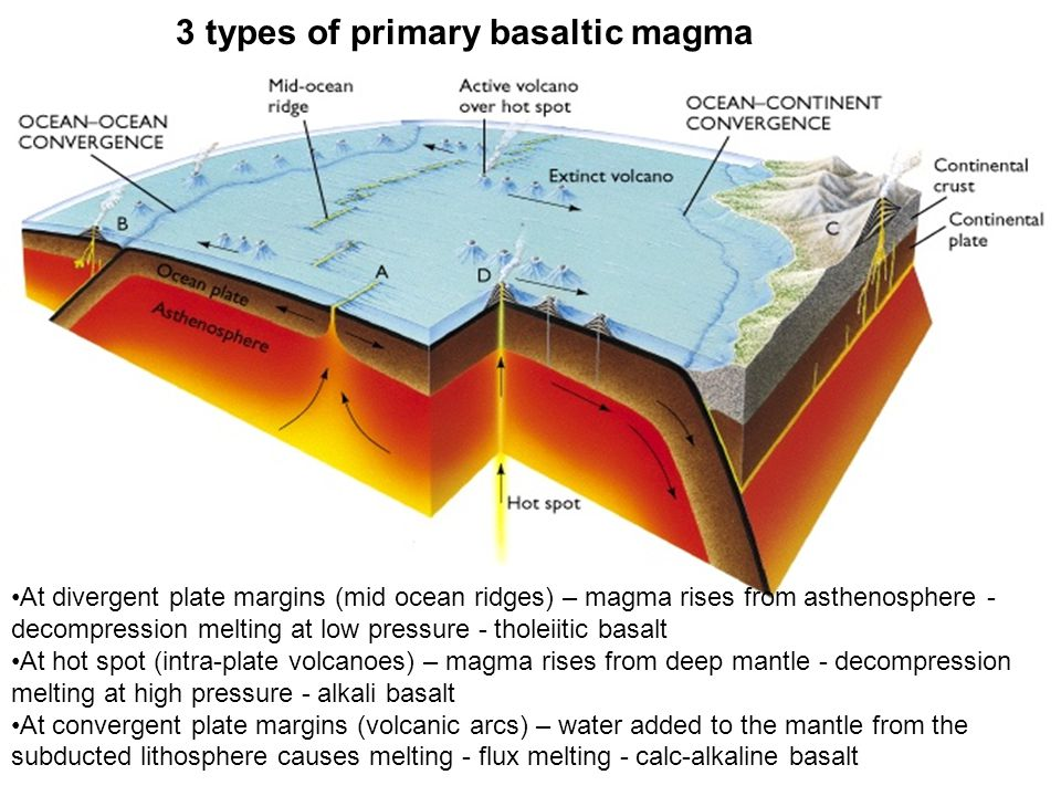 3 types of primary basaltic magma At divergent plate margins (mid ocean ridges) – magma rises from asthenosphere - decompression melting at low pressu