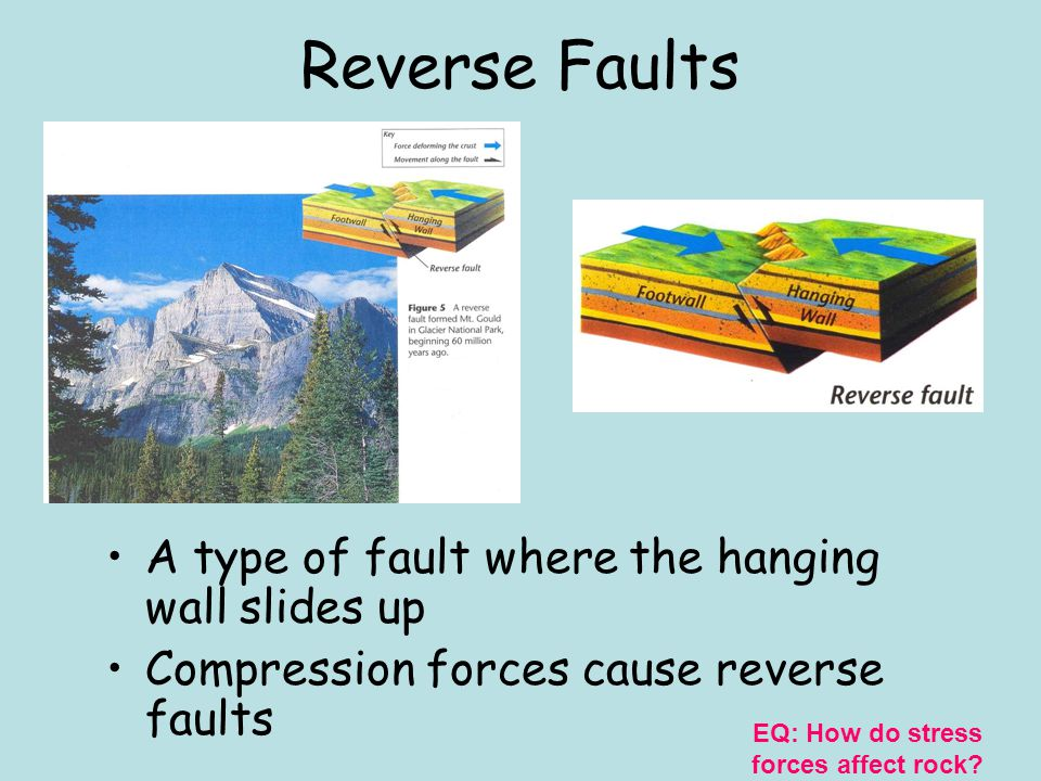 Hanging Wall & Footwall Hanging wall: The block of rock that forms the upper half of a fault Footwall: The block of rock that forms the lower half of